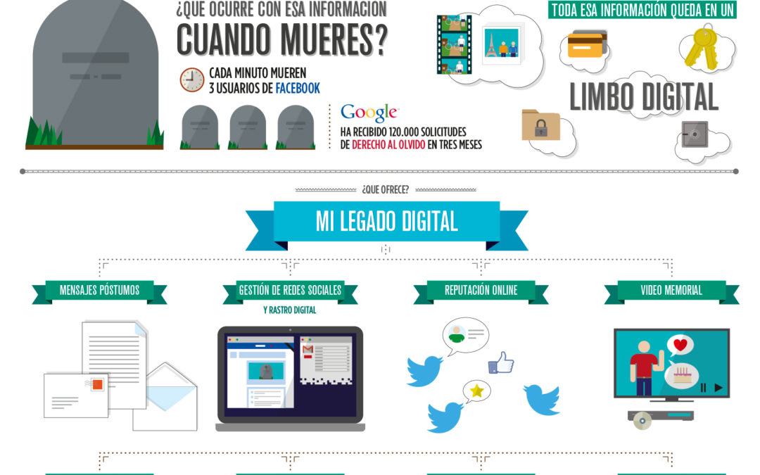 Infografía MI LEGADO DIGITAL