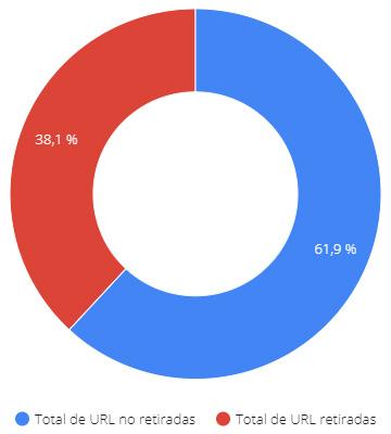 Derecho al olvido: gráfico 1